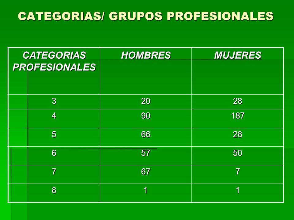CATEGORIAS/ GRUPOS PROFESIONALES CATEGORIAS PROFESIONALES HOMBRESMUJERES 32028 490187 56628 65750 7677 811