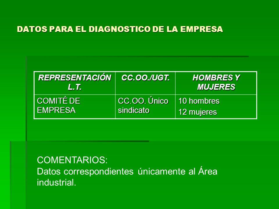 DATOS PARA EL DIAGNOSTICO DE LA EMPRESA REPRESENTACIÓN L.T.