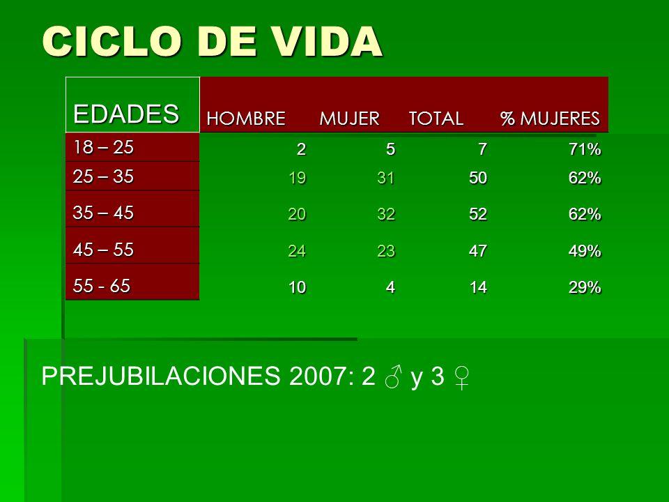 CICLO DE VIDA EDADESHOMBREMUJERTOTAL % MUJERES 18 – 25 25771% 25 – 35 19315062% 35 – 45 20325262% 45 – 55 24234749% 55 - 65 1041429% PREJUBILACIONES 2007: 2 y 3