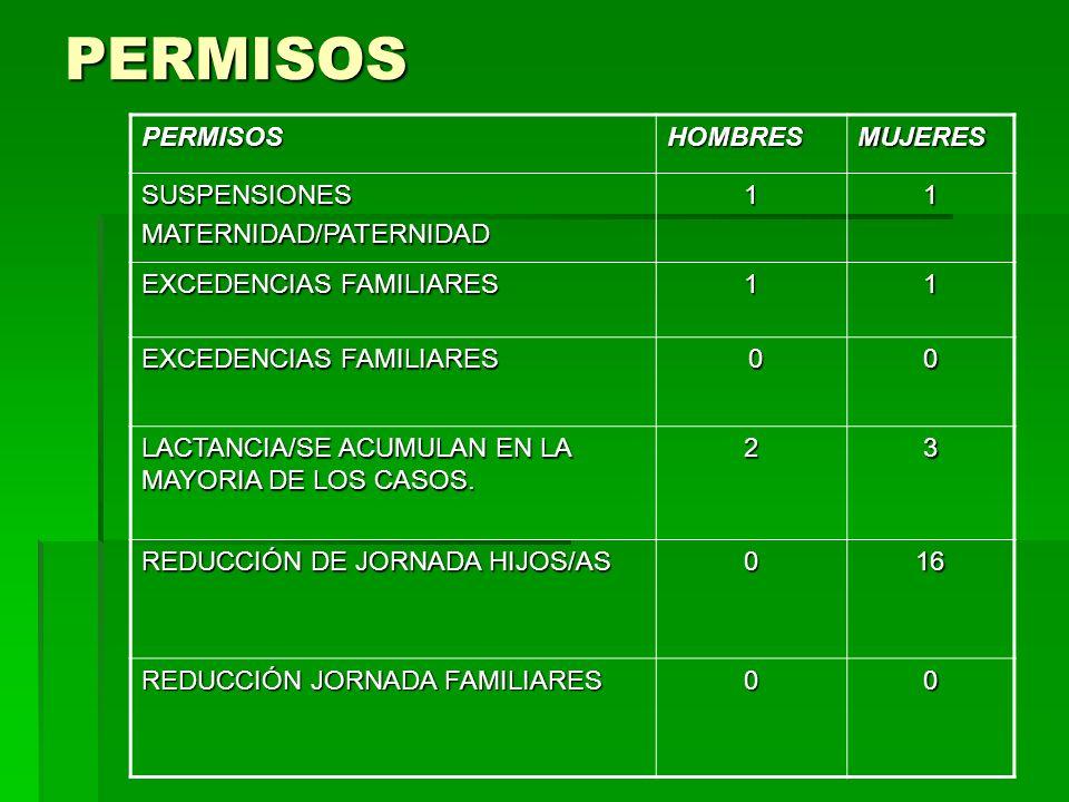 PERMISOS PERMISOSHOMBRESMUJERES SUSPENSIONESMATERNIDAD/PATERNIDAD11 EXCEDENCIAS FAMILIARES 11 00 LACTANCIA/SE ACUMULAN EN LA MAYORIA DE LOS CASOS.