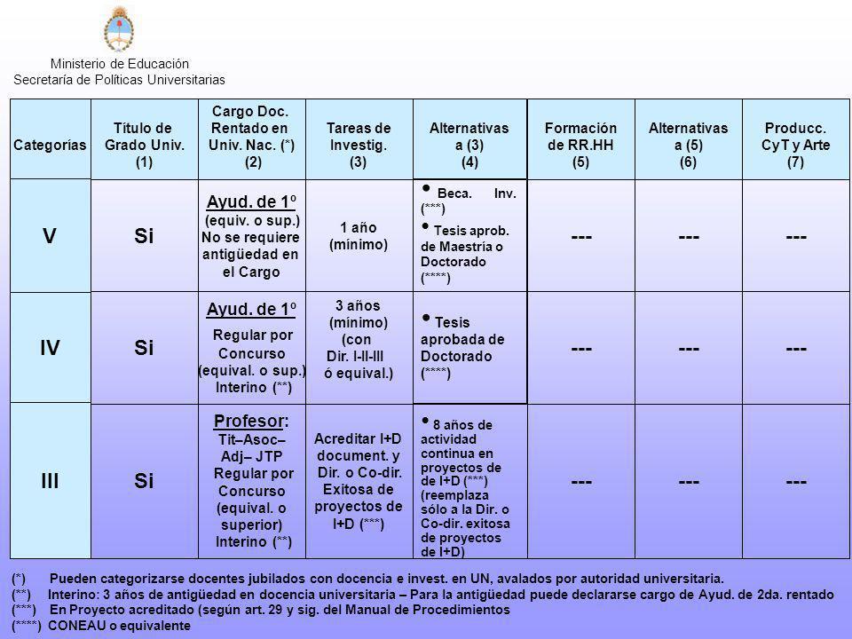 Ministerio de Educación Secretaría de Políticas Universitarias Categorías Alternativas a (3) (4) V Beca. Inv. (***) Tesis aprob. de Maestría o Doctora