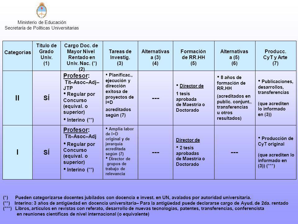 Ministerio de Educación Secretaría de Políticas Universitarias II SÍ Profesor: Tit–Asoc–Adj– JTP Regular por Concurso (equival. o superior) Interino (