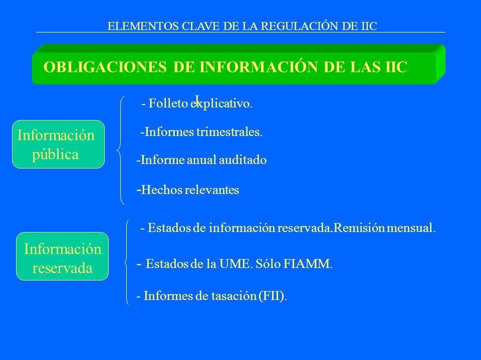 ELEMENTOS CLAVE DE LA REGULACIÓN DE IIC I OBLIGACIONES DE INFORMACIÓN DE LAS IIC Información pública Información reservada - Folleto explicativo. -Inf