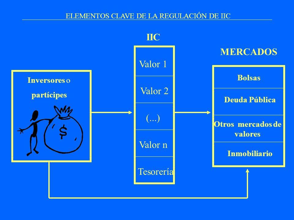ELEMENTOS CLAVE DE LA REGULACIÓN DE IIC Inversores o partícipes Valor 1 Valor 2 (...) Valor n Tesorería Bolsas Deuda Pública Otros mercados de valores
