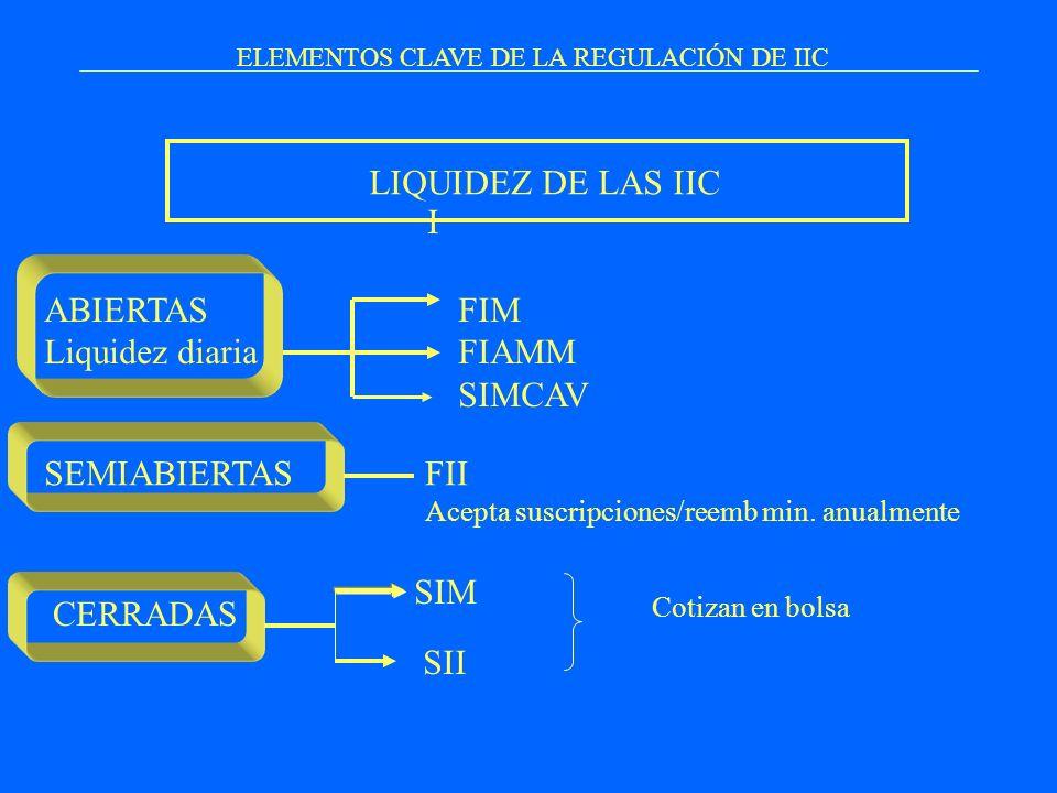 ELEMENTOS CLAVE DE LA REGULACIÓN DE IIC I LIQUIDEZ DE LAS IIC ABIERTAS Liquidez diaria FIM FIAMM SIMCAV CERRADAS FII Acepta suscripciones/reemb min. a