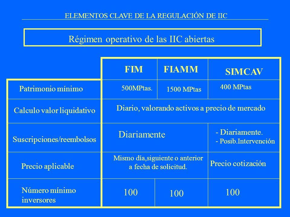 ELEMENTOS CLAVE DE LA REGULACIÓN DE IIC Régimen operativo de las IIC abiertas Patrimonio mínimo Calculo valor liquidativo Suscripciones/reembolsos FIM