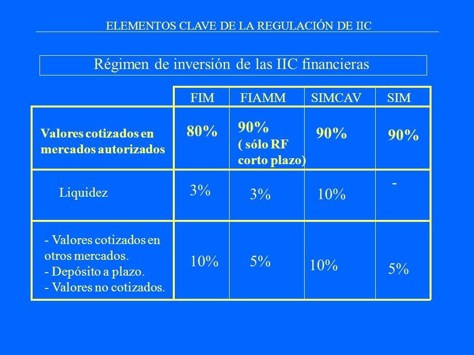 ELEMENTOS CLAVE DE LA REGULACIÓN DE IIC Régimen de inversión de las IIC financieras Valores cotizados en mercados autorizados Liquidez - Valores cotiz