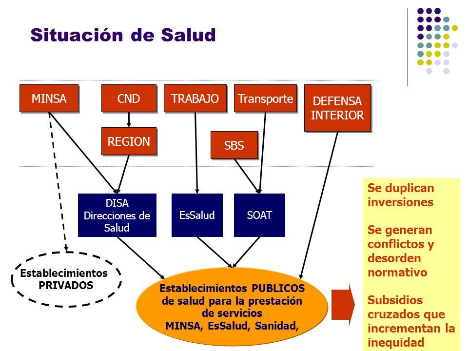 Situación de Salud El sector salud fraccionado Establecimientos PUBLICOS de salud para la prestación de servicios MINSA, EsSalud, Sanidad, REGION DISA