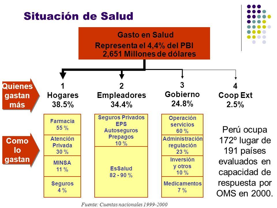 Situación de Salud Perú ocupa 172º lugar de 191 países evaluados en capacidad de respuesta por OMS en 2000. Gasto en Salud Representa el 4,4% del PBI
