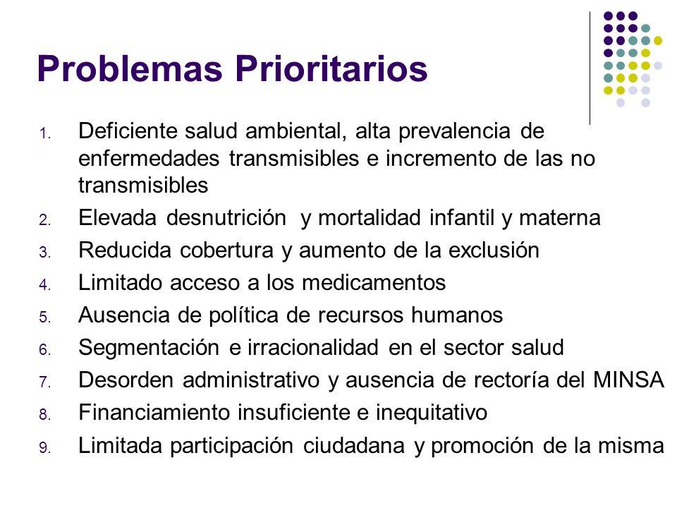 Problemas Prioritarios 1. Deficiente salud ambiental, alta prevalencia de enfermedades transmisibles e incremento de las no transmisibles 2. Elevada d