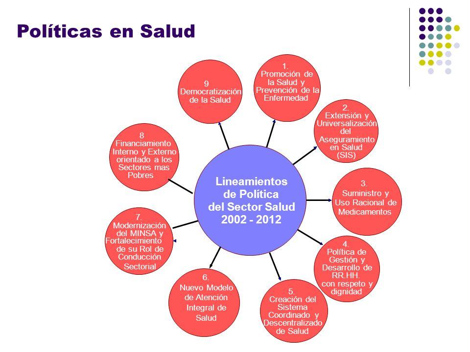Políticas en Salud 1. Promoción de la Salud y Prevención de la Enfermedad 2. Extensión y Universalización del Aseguramiento en Salud (SIS) 3. Suminist