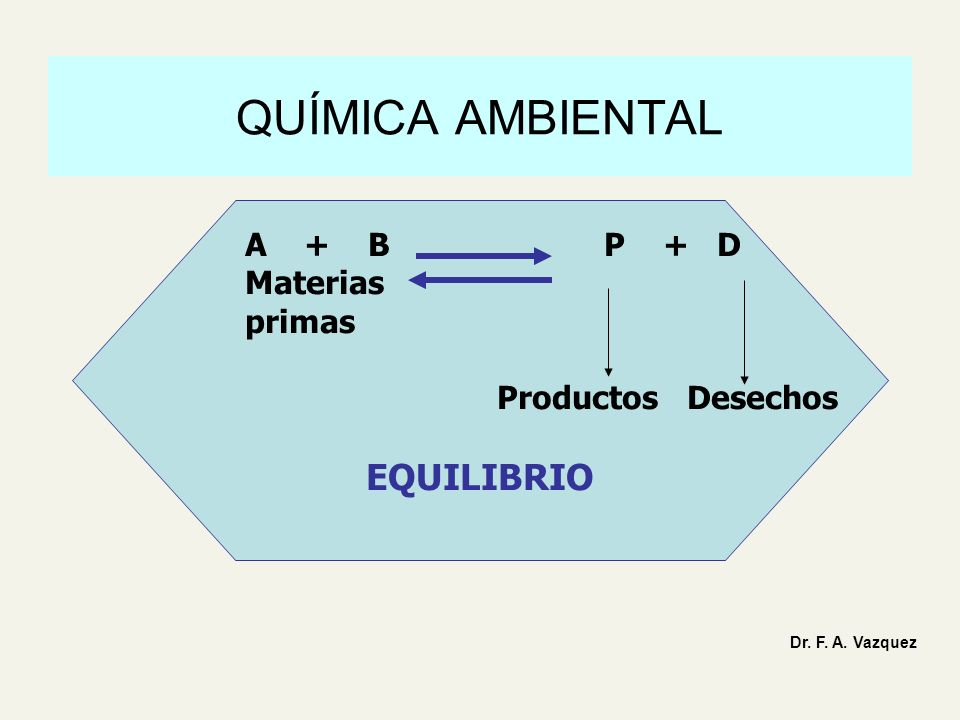 QUÍMICA AMBIENTAL A + B P + D Materias primas Productos Desechos EQUILIBRIO Dr. F. A. Vazquez