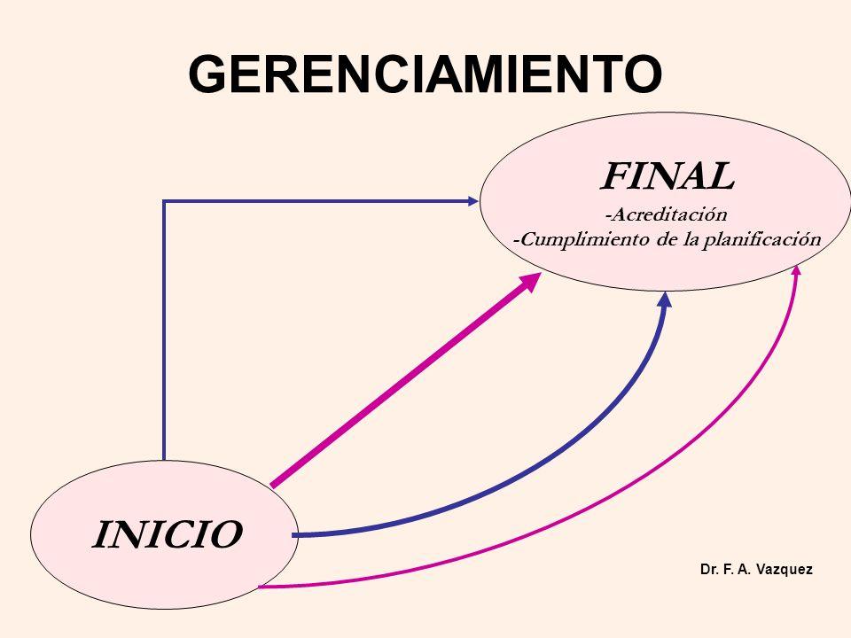 GERENCIAMIENTO INICIO FINAL -Acreditación -Cumplimiento de la planificación Dr. F. A. Vazquez