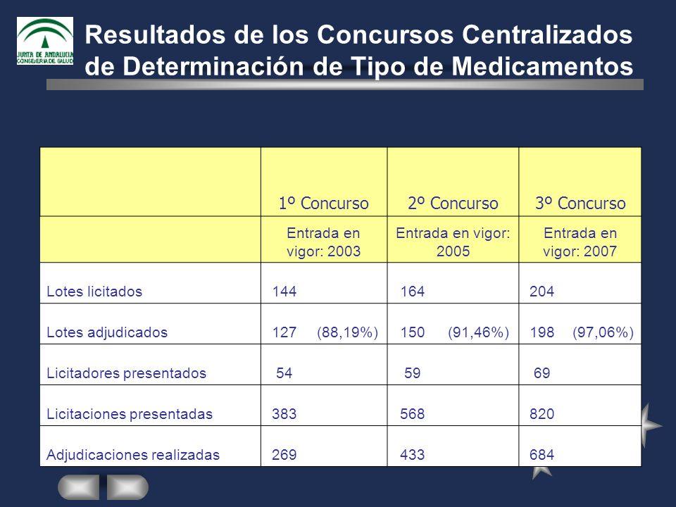 Resultados de los Concursos Centralizados de Determinación de Tipo de Medicamentos 1º Concurso2º Concurso3º Concurso Entrada en vigor: 2003 Entrada en vigor: 2005 Entrada en vigor: 2007 Lotes licitados144 164 204 Lotes adjudicados127(88,19%)150(91,46%)198(97,06%) Licitadores presentados54 59 69 Licitaciones presentadas383 568 820 Adjudicaciones realizadas269 433 684