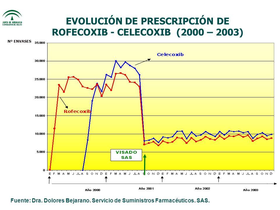 EVOLUCIÓN DE PRESCRIPCIÓN DE ROFECOXIB - CELECOXIB (2000 – 2003) Nº ENVASES Fuente: Dra.
