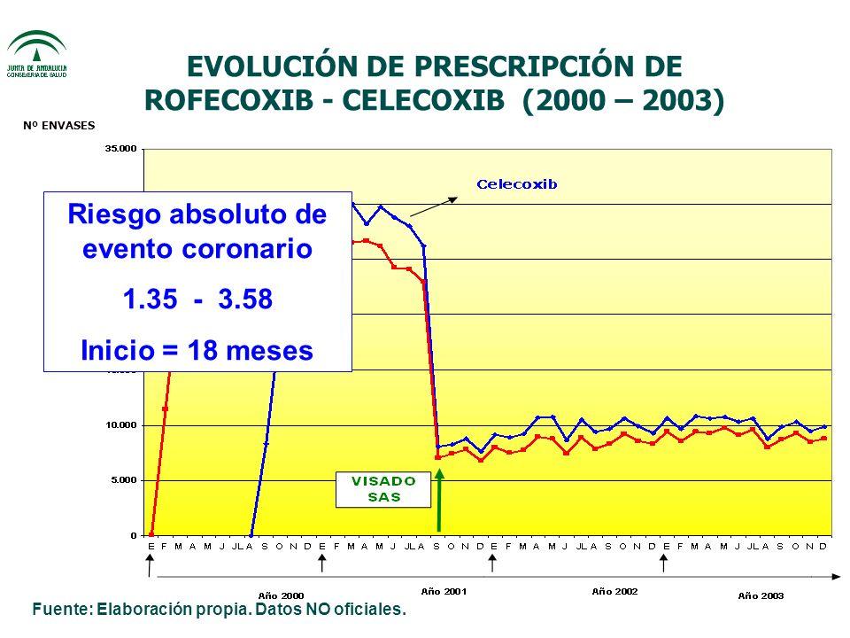 EVOLUCIÓN DE PRESCRIPCIÓN DE ROFECOXIB - CELECOXIB (2000 – 2003) Nº ENVASES Riesgo absoluto de evento coronario 1.35 - 3.58 Inicio = 18 meses Fuente: Elaboración propia.