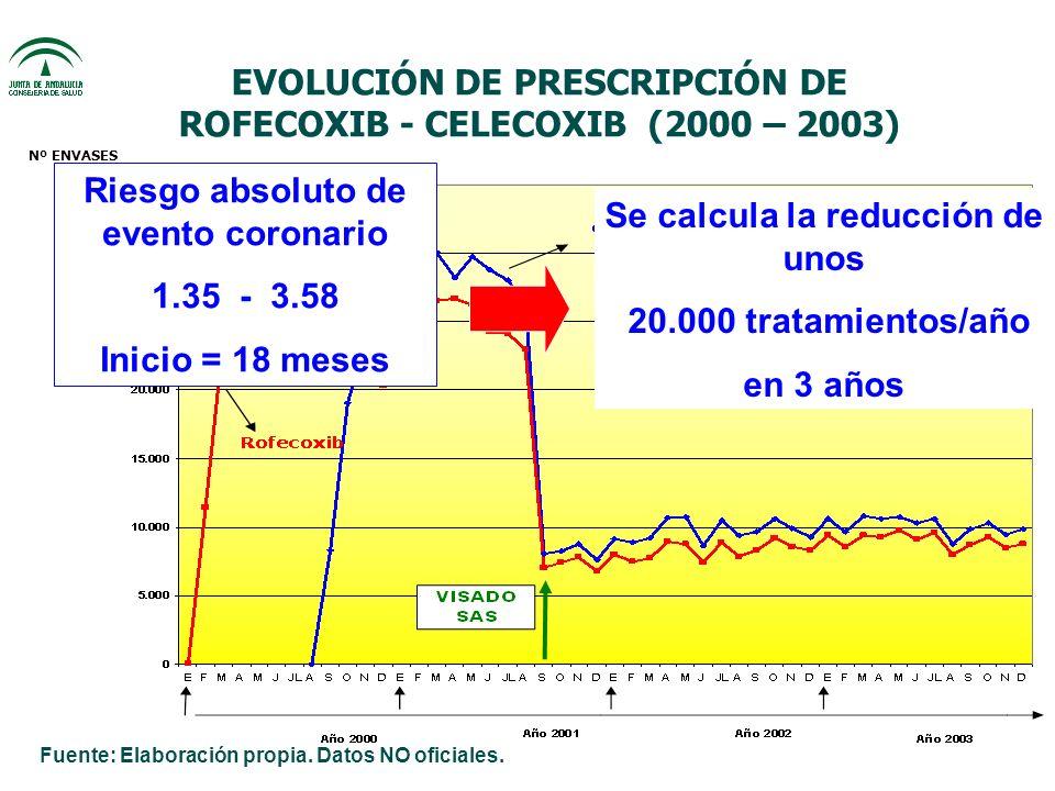 EVOLUCIÓN DE PRESCRIPCIÓN DE ROFECOXIB - CELECOXIB (2000 – 2003) Nº ENVASES Riesgo absoluto de evento coronario 1.35 - 3.58 Inicio = 18 meses Se calcula la reducción de unos 20.000 tratamientos/año en 3 años Fuente: Elaboración propia.