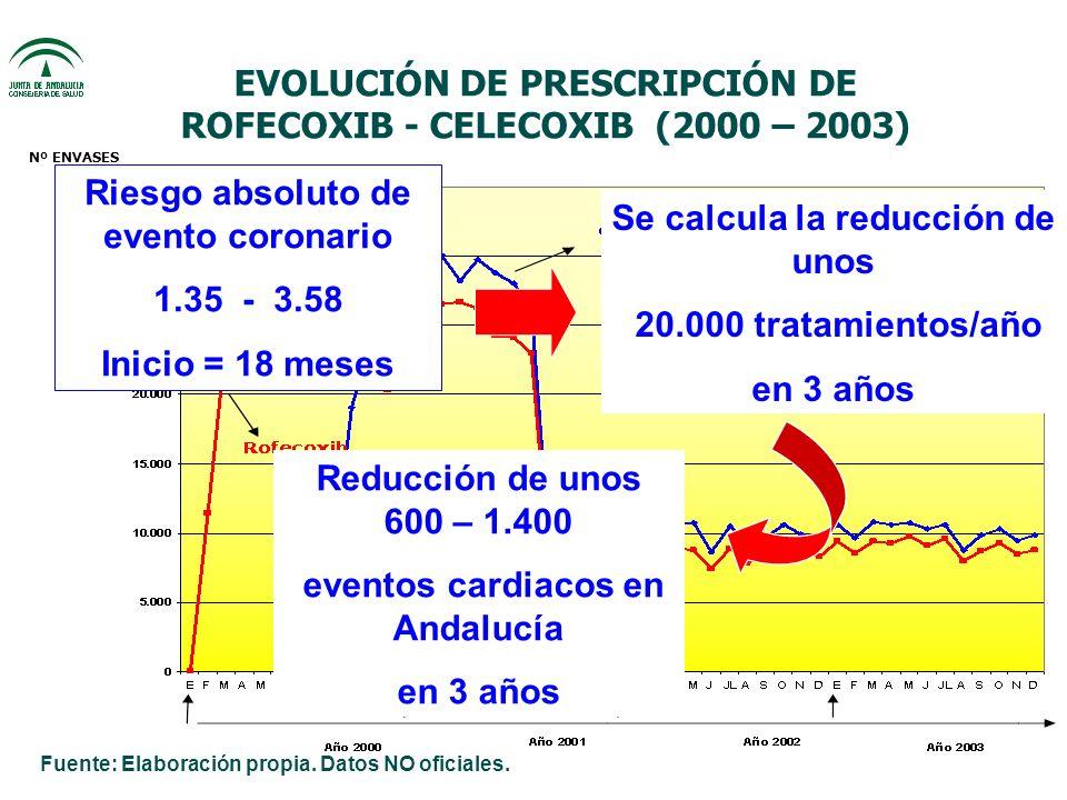 EVOLUCIÓN DE PRESCRIPCIÓN DE ROFECOXIB - CELECOXIB (2000 – 2003) Nº ENVASES Riesgo absoluto de evento coronario 1.35 - 3.58 Inicio = 18 meses Se calcula la reducción de unos 20.000 tratamientos/año en 3 años Reducción de unos 600 – 1.400 eventos cardiacos en Andalucía en 3 años Fuente: Elaboración propia.
