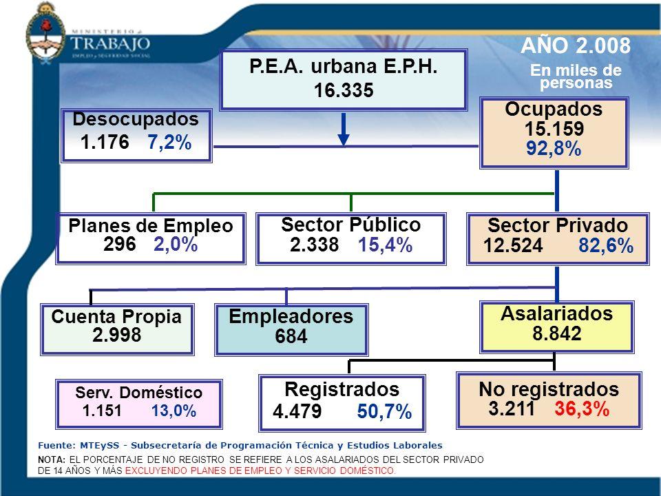 P.E.A. urbana E.P.H. 16.335 NOTA: EL PORCENTAJE DE NO REGISTRO SE REFIERE A LOS ASALARIADOS DEL SECTOR PRIVADO DE 14 AÑOS Y MÁS EXCLUYENDO PLANES DE E