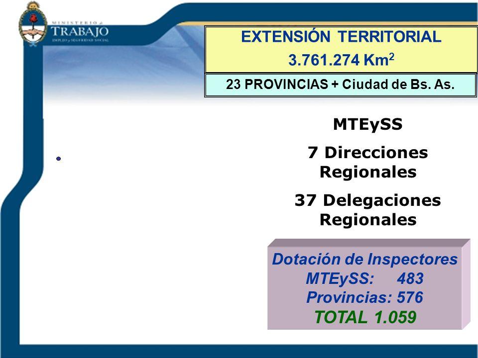 EXTENSIÓN TERRITORIAL 3.761.274 Km 2 23 PROVINCIAS + Ciudad de Bs. As. MTEySS 7 Direcciones Regionales 37 Delegaciones Regionales Dotación de Inspecto