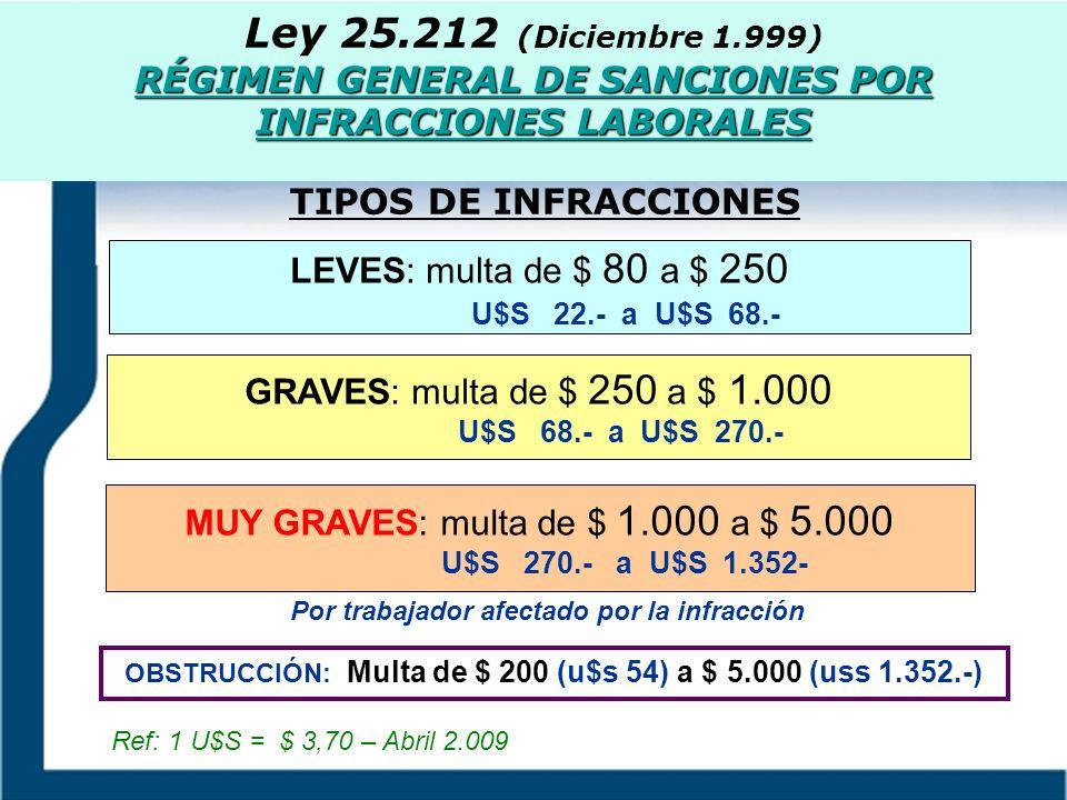 Ley 25.212 (Diciembre 1.999) RÉGIMEN GENERAL DE SANCIONES POR INFRACCIONES LABORALES GRAVES: multa de $ 250 a $ 1.000 U$S 68.- a U$S 270.- MUY GRAVES: