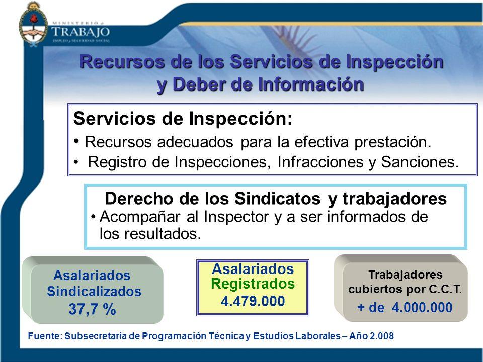Servicios de Inspección: Recursos adecuados para la efectiva prestación. Registro de Inspecciones, Infracciones y Sanciones. Derecho de los Sindicatos