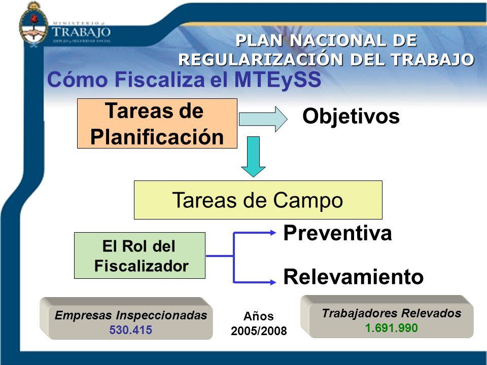 El Rol del Fiscalizador Tareas de Planificación Tareas de Campo Relevamiento Preventiva Objetivos PLAN NACIONAL DE REGULARIZACIÓN DEL TRABAJO Cómo Fis