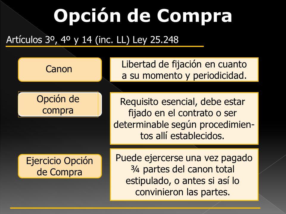 Opción de Compra Artículos 3º, 4º y 14 (inc. LL) Ley 25.248 Canon Opción de compra Ejercicio Opción de Compra Libertad de fijación en cuanto a su mome