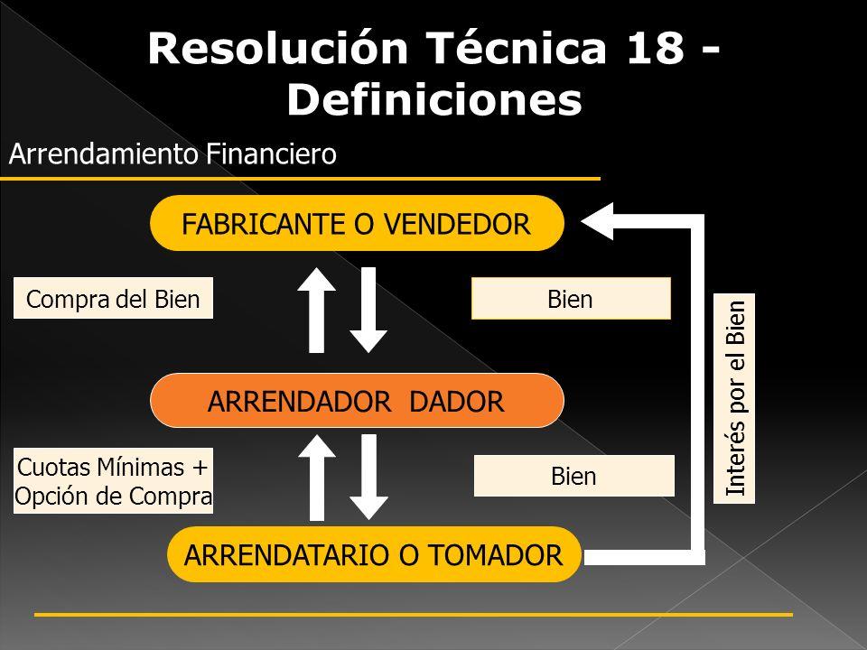 Resolución Técnica 18 - Definiciones Arrendamiento Financiero FABRICANTE O VENDEDOR ARRENDADOR DADOR Compra del Bien ARRENDATARIO O TOMADOR Bien Cuota
