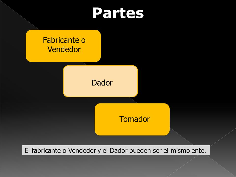 Partes Fabricante o Vendedor Tomador Dador El fabricante o Vendedor y el Dador pueden ser el mismo ente.