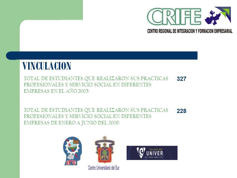 VINCULACION TOTAL DE ESTUDIANTES QUE REALIZARON SUS PRACTICAS PROFESIONALES Y SERVICIO SOCIAL EN DIFERENTES EMPRESAS EN EL AÑO 2005: TOTAL DE ESTUDIAN