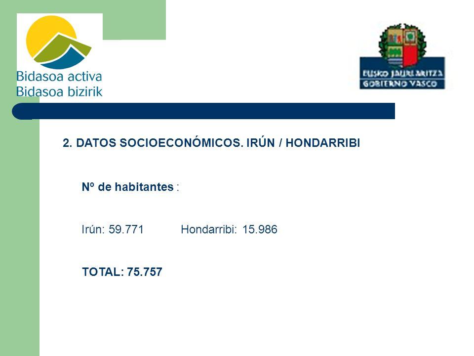 2. DATOS SOCIOECONÓMICOS. IRÚN / HONDARRIBI Nº de habitantes: Irún: 59.771 Hondarribi: 15.986 TOTAL: 75.757