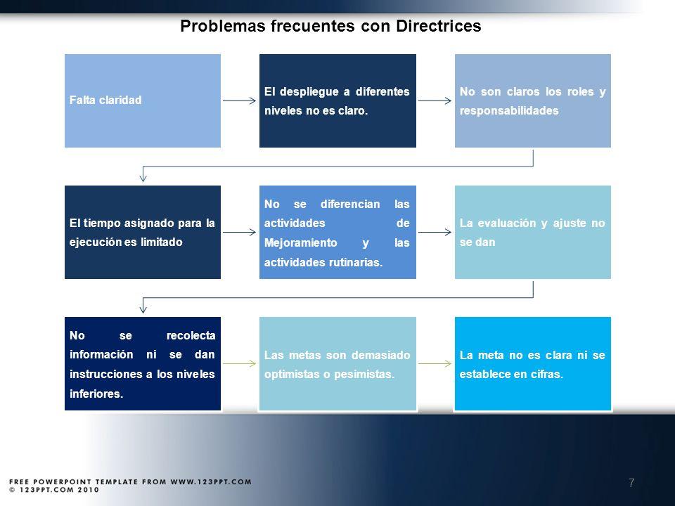 Problemas frecuentes con Directrices 7 Falta claridad El despliegue a diferentes niveles no es claro. No son claros los roles y responsabilidades El t