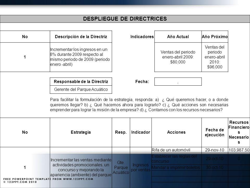 DESPLIEGUE DE DIRECTRICES NoDescripción de la Directriz IndicadoresAño ActualAño Próximo 1 Incrementar los ingresos en un 8% durante 2009 respecto al