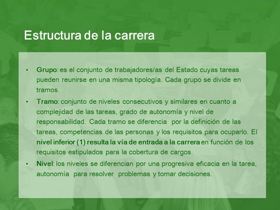 NIVELES GRUPO A Planificación y coordinación B Diseño y ejecución técnico profesional C Organización y operación téc.