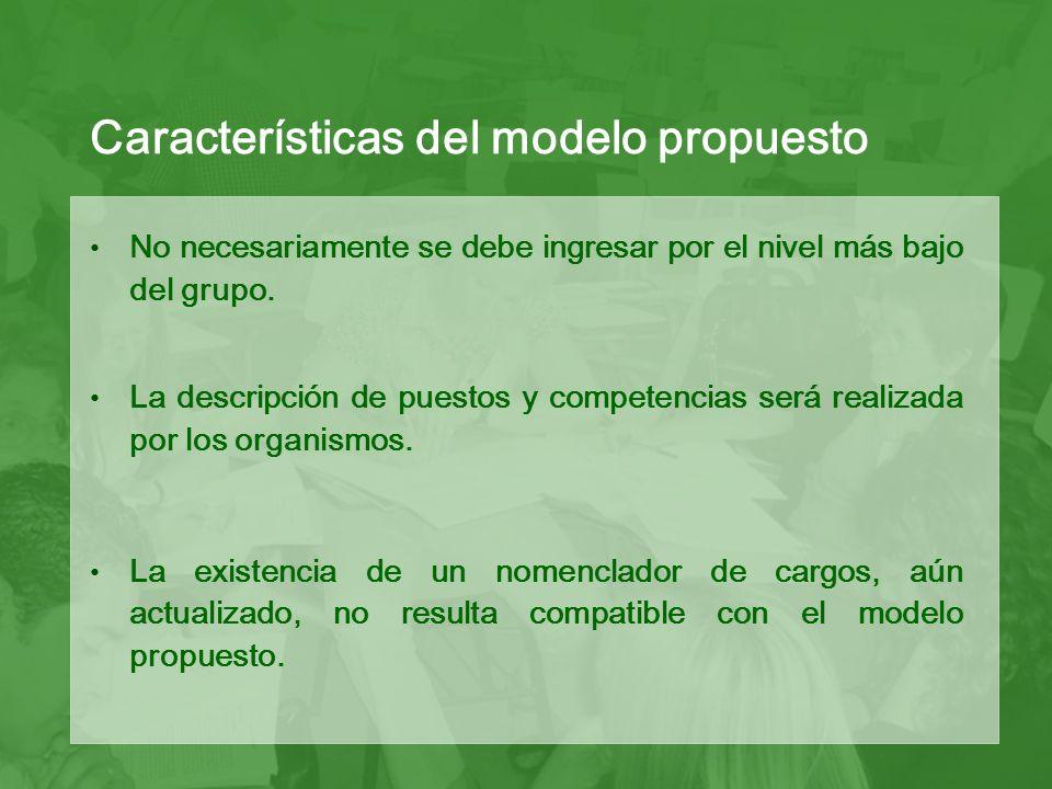 El perfil del puesto, las competencias y los requisitos particulares deben estar vinculados al Plan Institucional.