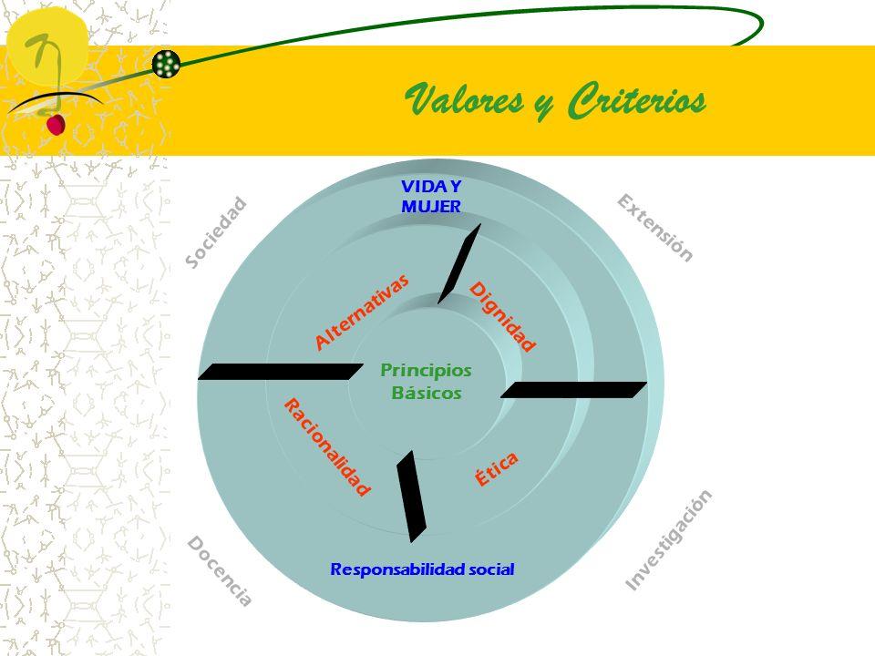Principios Básicos VIDA Y MUJER Responsabilidad social Dignidad Racionalidad Alternativas Ética Docencia Investigación Extensión Valores y Criterios S