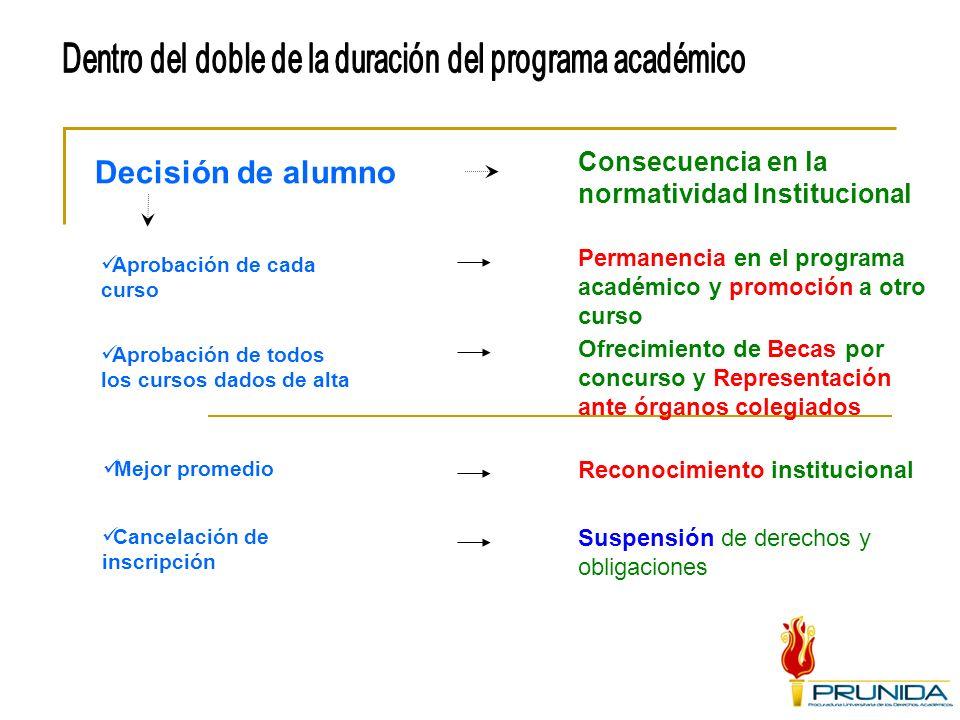 Decisión de alumno Consecuencia en la normatividad Institucional Cancelación de inscripción Aprobación de cada curso Permanencia en el programa académ