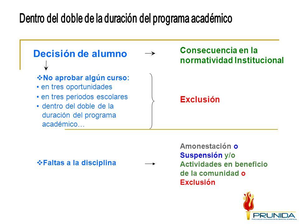 Decisión de alumno Faltas a la disciplina Amonestación o Suspensión y/o Actividades en beneficio de la comunidad o Exclusión en tres periodos escolare