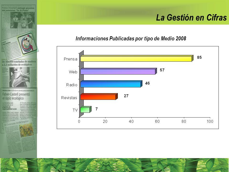 Informaciones Publicadas por tipo de Medio 2008 La Gestión en Cifras