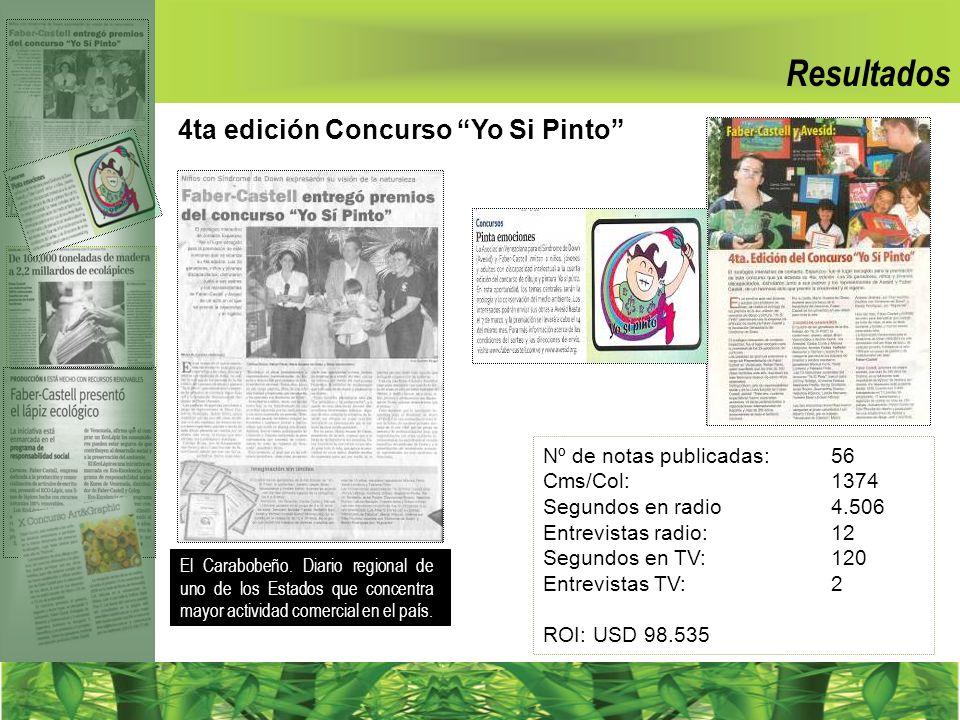 Resultados 4ta edición Concurso Yo Si Pinto Nº de notas publicadas: 56 Cms/Col: 1374 Segundos en radio 4.506 Entrevistas radio: 12 Segundos en TV: 120