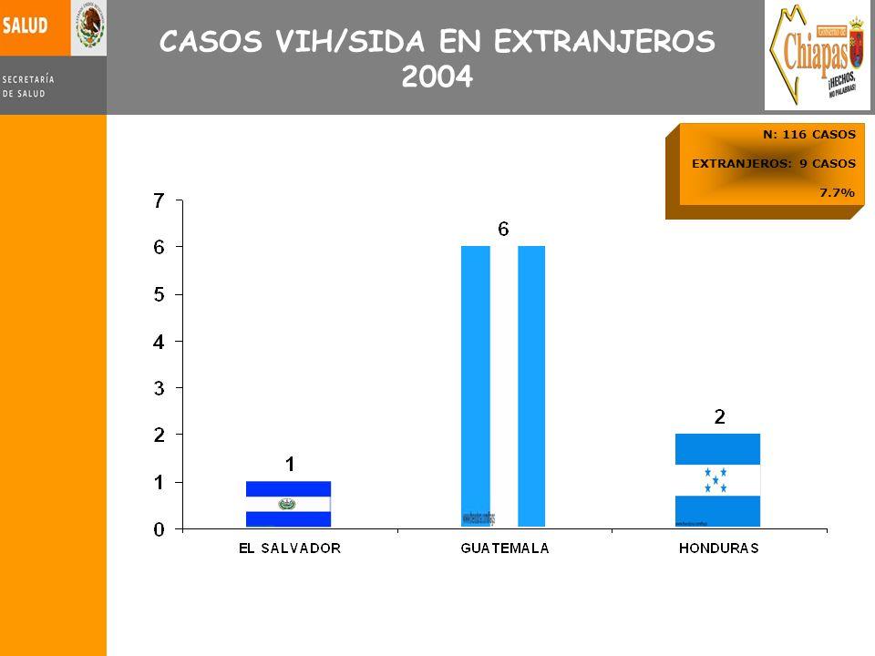 N: 116 CASOS EXTRANJEROS: 9 CASOS 7.7% CASOS VIH/SIDA EN EXTRANJEROS 2004