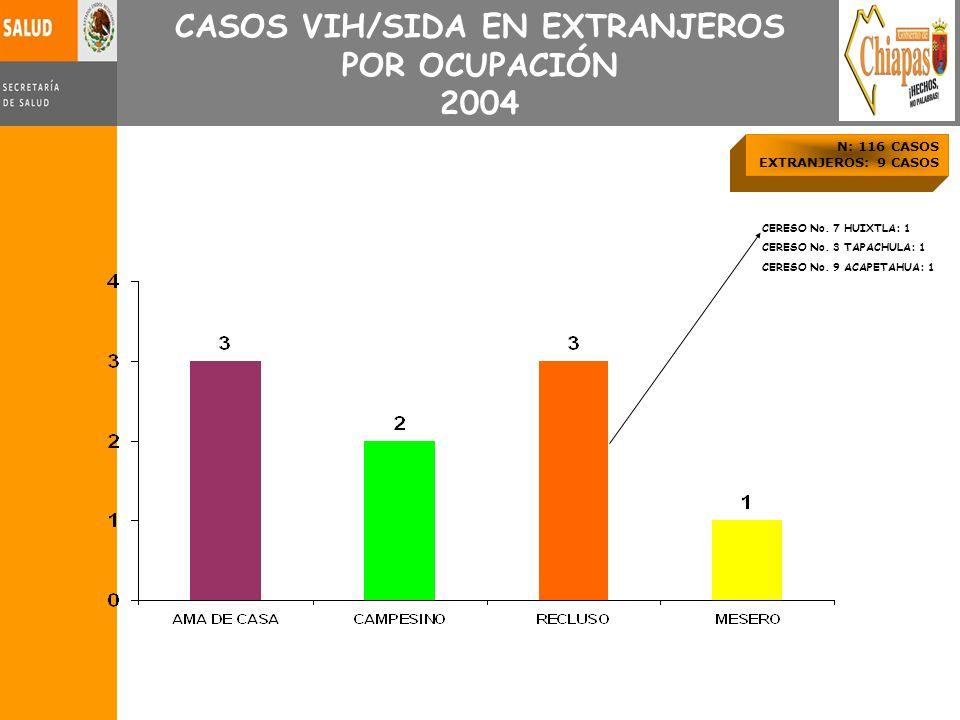 CERESO No. 7 HUIXTLA: 1 CERESO No. 3 TAPACHULA: 1 CERESO No. 9 ACAPETAHUA: 1 CASOS VIH/SIDA EN EXTRANJEROS POR OCUPACIÓN 2004 N: 116 CASOS EXTRANJEROS