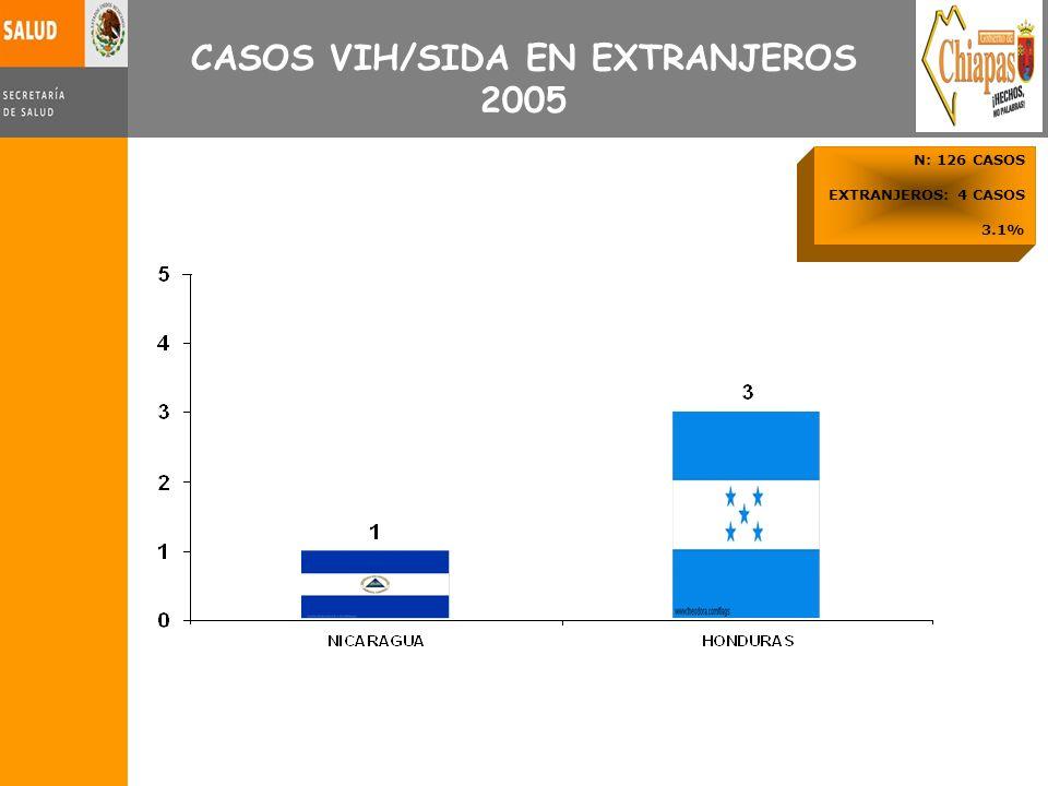 N: 126 CASOS EXTRANJEROS: 4 CASOS 3.1% CASOS VIH/SIDA EN EXTRANJEROS 2005