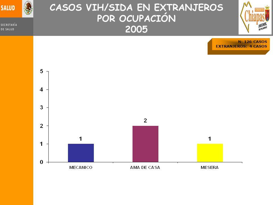 N: 126 CASOS EXTRANJEROS: 4 CASOS CASOS VIH/SIDA EN EXTRANJEROS POR OCUPACIÓN 2005