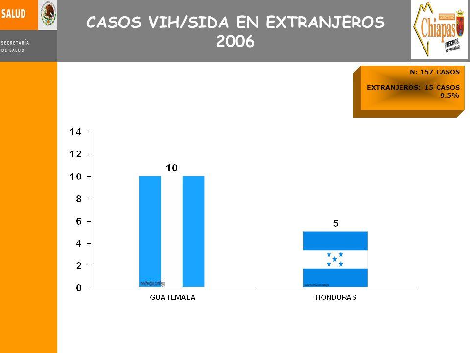 N: 157 CASOS EXTRANJEROS: 15 CASOS 9.5% CASOS VIH/SIDA EN EXTRANJEROS 2006