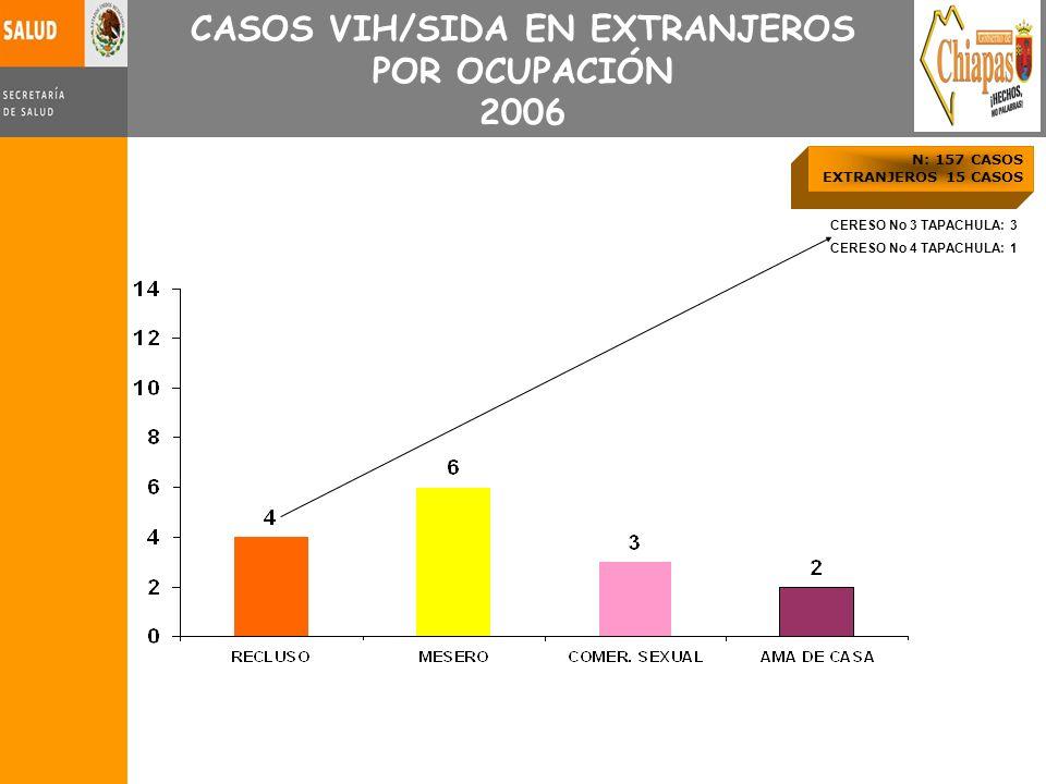 CASOS VIH/SIDA EN EXTRANJEROS POR OCUPACIÓN 2006 CERESO No 3 TAPACHULA: 3 CERESO No 4 TAPACHULA: 1 N: 157 CASOS EXTRANJEROS 15 CASOS