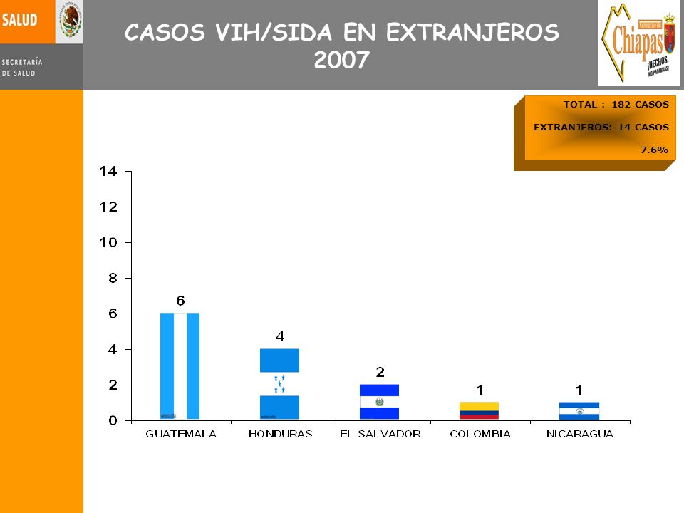 CASOS VIH/SIDA EN EXTRANJEROS 2007 TOTAL : 182 CASOS EXTRANJEROS: 14 CASOS 7.6%