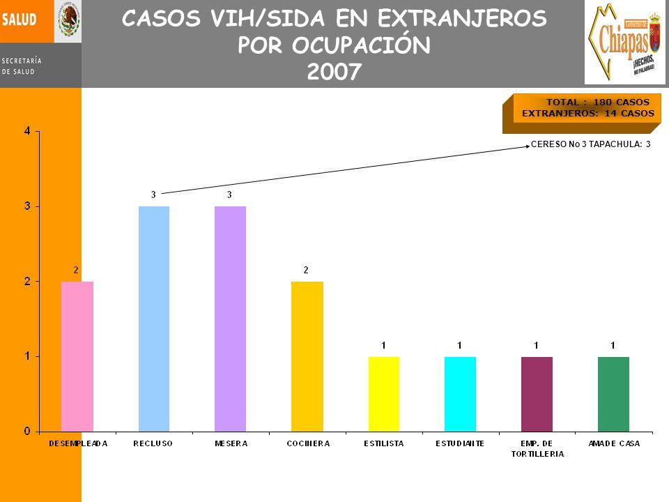 TOTAL : 180 CASOS EXTRANJEROS: 14 CASOS CASOS VIH/SIDA EN EXTRANJEROS POR OCUPACIÓN 2007 CERESO No 3 TAPACHULA: 3