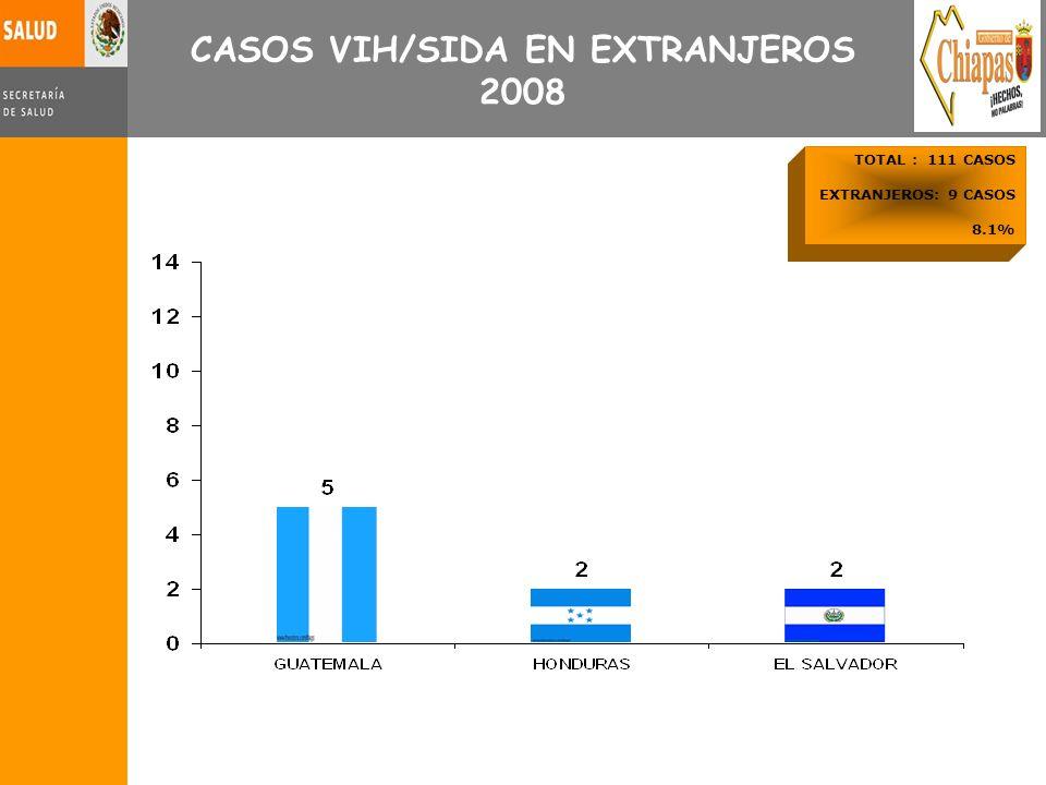 CASOS VIH/SIDA EN EXTRANJEROS 2008 TOTAL : 111 CASOS EXTRANJEROS: 9 CASOS 8.1%
